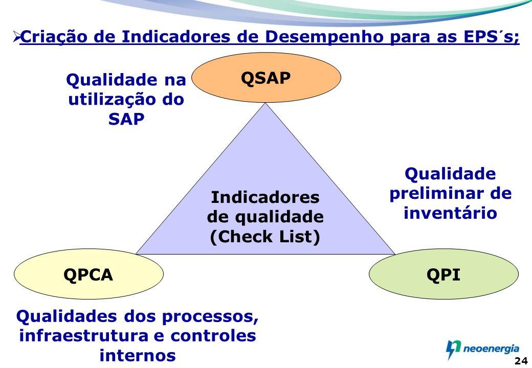 24 Indicadores de qualidade (Check List) QPCA QSAP QPI Qualidades dos processos, infraestrutura e controles internos Qualidade na utilização do SAP Qu