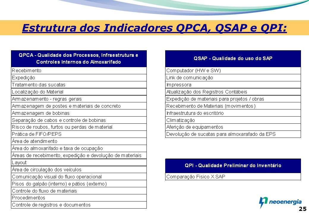 25 Estrutura dos Indicadores QPCA, QSAP e QPI: