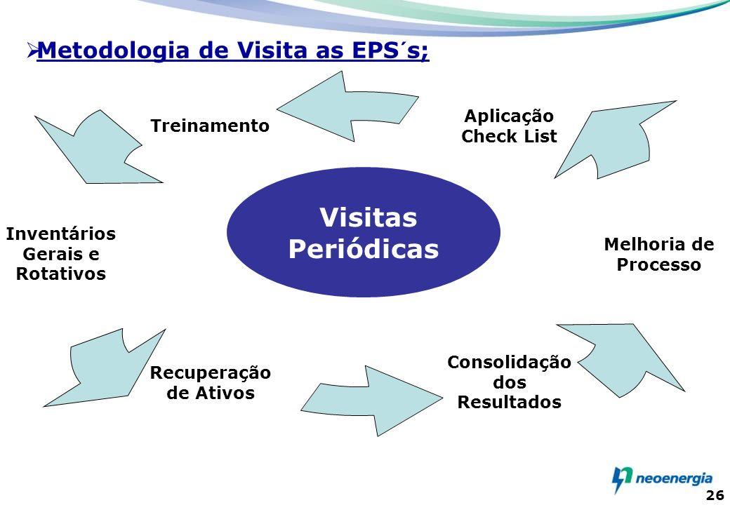 26 Treinamento Inventários Gerais e Rotativos Recuperação de Ativos Consolidação dos Resultados Melhoria de Processo Aplicação Check List Visitas Peri