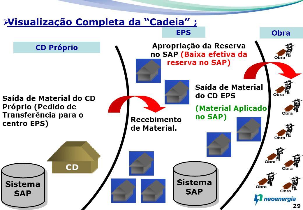29 Sistema SAP Saída de Material do CD Próprio (Pedido de Transferência para o centro EPS) Apropriação da Reserva no SAP (Baixa efetiva da reserva no