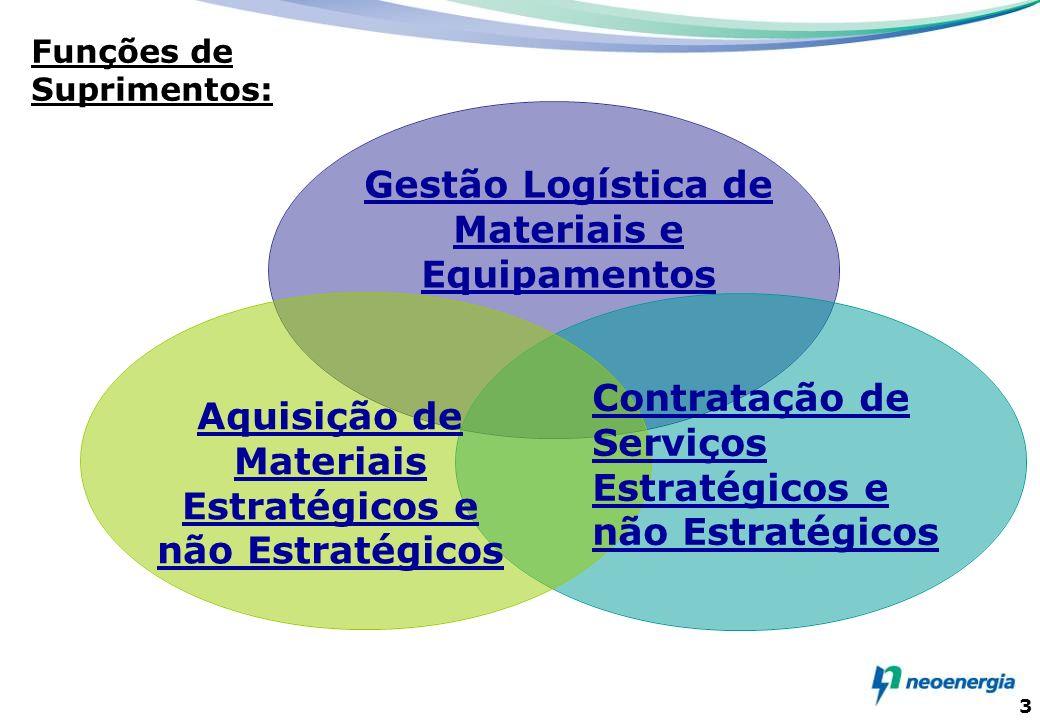 3 Gestão Logística de Materiais e Equipamentos Contratação de Serviços Estratégicos e não Estratégicos Aquisição de Materiais Estratégicos e não Estra