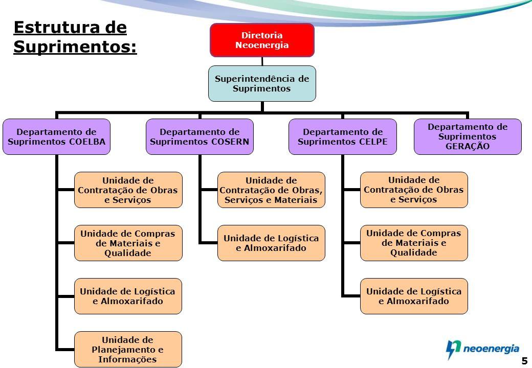 5 Superintendência de Suprimentos Departamento de Suprimentos COELBA Unidade de Contratação de Obras e Serviços Unidade de Compras de Materiais e Qual