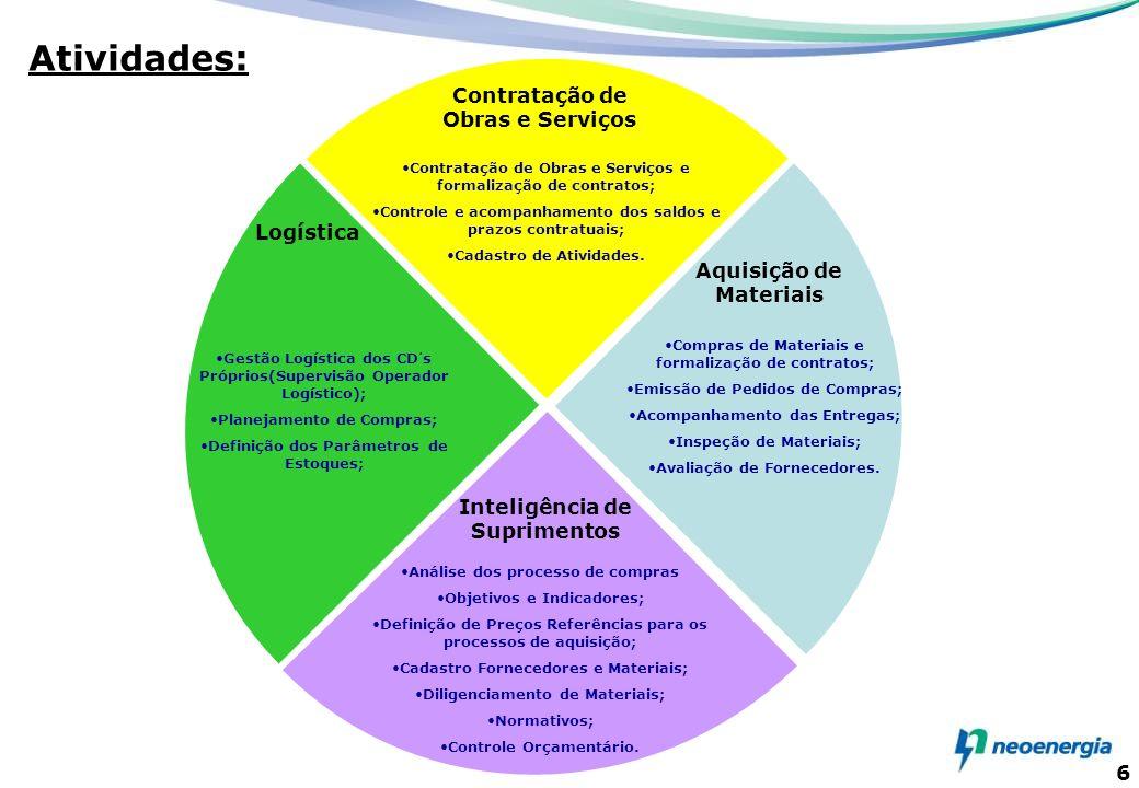 6 6 Contratação de Obras e Serviços e formalização de contratos; Controle e acompanhamento dos saldos e prazos contratuais; Cadastro de Atividades. Co