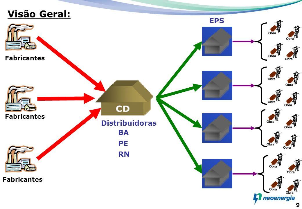 9 Fabricantes EPS Distribuidoras BA PE RN Visão Geral: