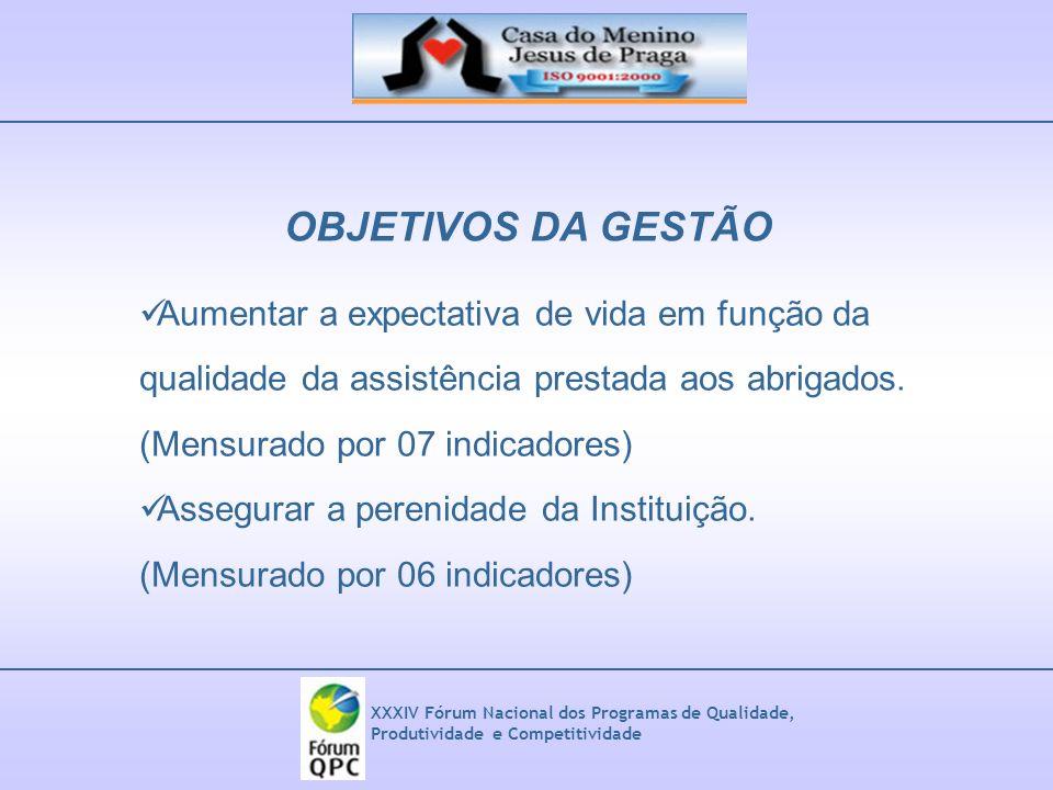 XXXIV Fórum Nacional dos Programas de Qualidade, Produtividade e Competitividade OBJETIVOS DA GESTÃO Aumentar a expectativa de vida em função da quali