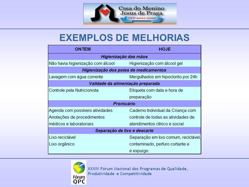 XXXIV Fórum Nacional dos Programas de Qualidade, Produtividade e Competitividade EXEMPLOS DE MELHORIAS