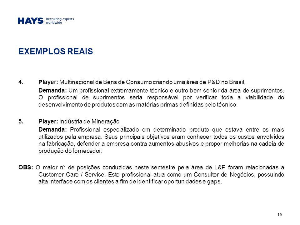 15 EXEMPLOS REAIS 4.Player: Multinacional de Bens de Consumo criando uma área de P&D no Brasil.