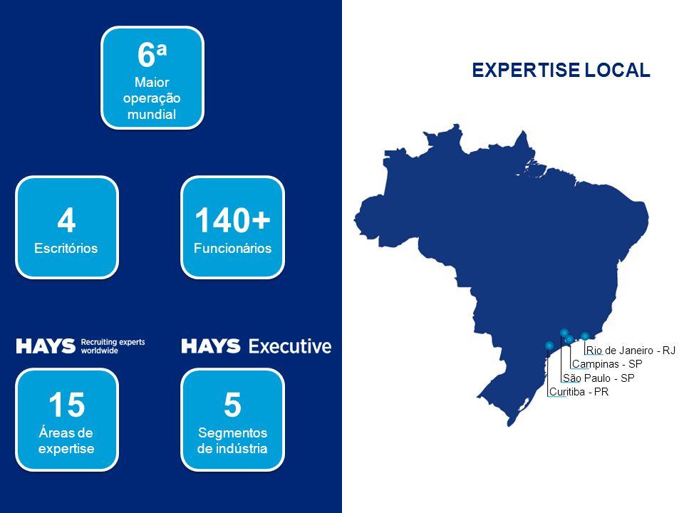 EXPERTISE LOCAL Rio de Janeiro - RJ Campinas - SP São Paulo - SP Curitiba - PR 6 ª Maior operação mundial 6 ª Maior operação mundial 140+ Funcionários 140+ Funcionários 4 Escritórios 4 Escritórios 15 Áreas de expertise 15 Áreas de expertise 5 Segmentos de indústria 5 Segmentos de indústria