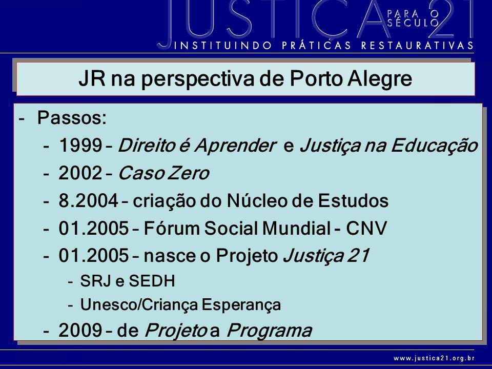 -Passos: -1999 – Direito é Aprender e Justiça na Educação -2002 – Caso Zero -8.2004 – criação do Núcleo de Estudos -01.2005 – Fórum Social Mundial - C