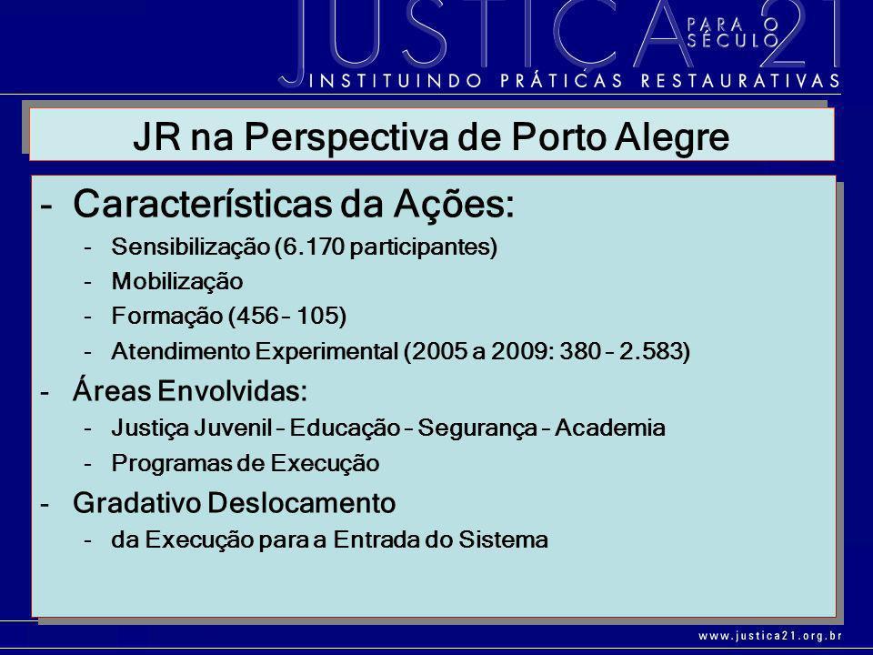-Características da Ações: -Sensibilização (6.170 participantes) -Mobilização -Formação (456 – 105) -Atendimento Experimental (2005 a 2009: 380 – 2.58