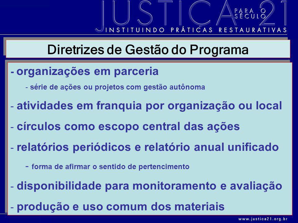 Diretrizes de Gestão do Programa - organizações em parceria - série de ações ou projetos com gestão autônoma - atividades em franquia por organização