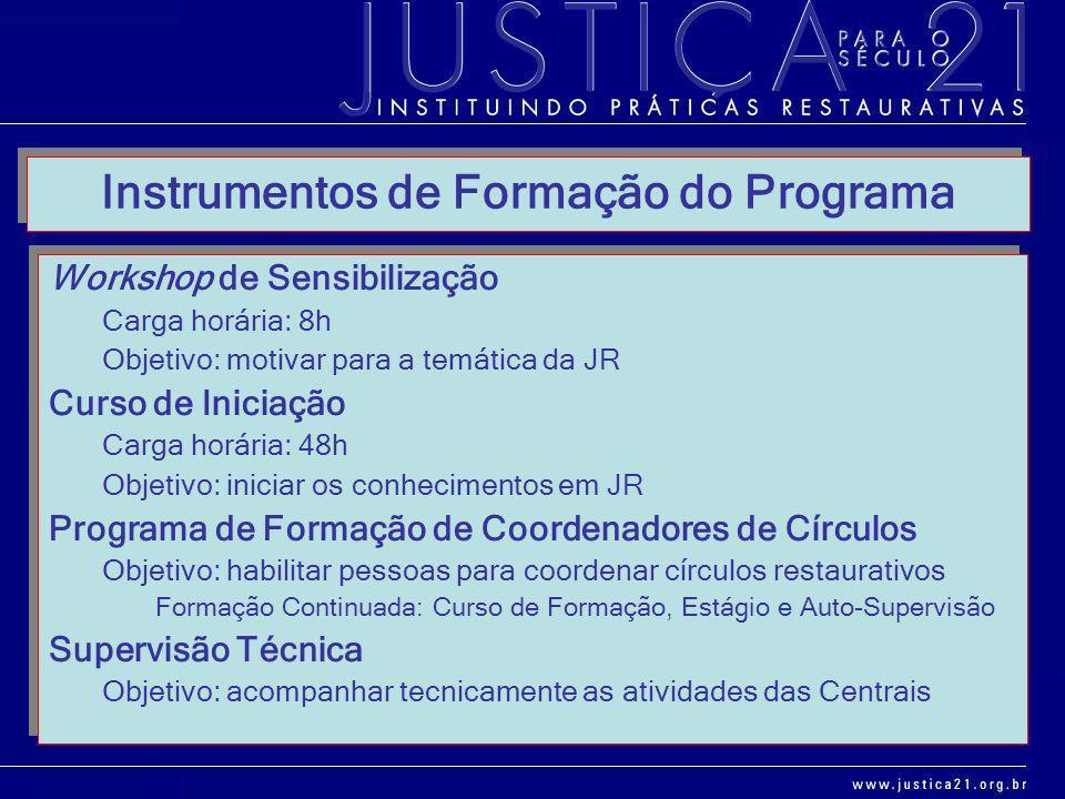 Instrumentos de Formação do Programa Workshop de Sensibilização Carga horária: 8h Objetivo: motivar para a temática da JR Curso de Iniciação Carga hor