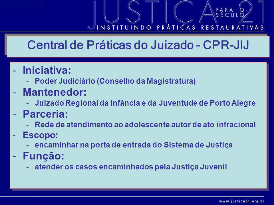 -Iniciativa: -Poder Judiciário (Conselho da Magistratura) -Mantenedor: -Juizado Regional da Infância e da Juventude de Porto Alegre -Parceria: -Rede d
