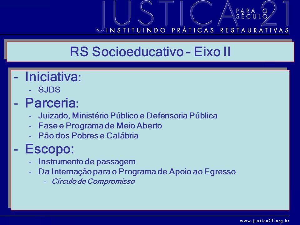 RS Socioeducativo – Eixo II -Iniciativa : -SJDS -Parceria : -Juizado, Ministério Público e Defensoria Pública -Fase e Programa de Meio Aberto -Pão dos