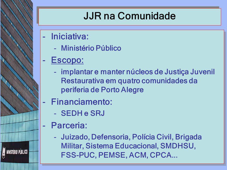 JJR na Comunidade -Iniciativa: -Ministério Público -Escopo: -implantar e manter núcleos de Justiça Juvenil Restaurativa em quatro comunidades da perif