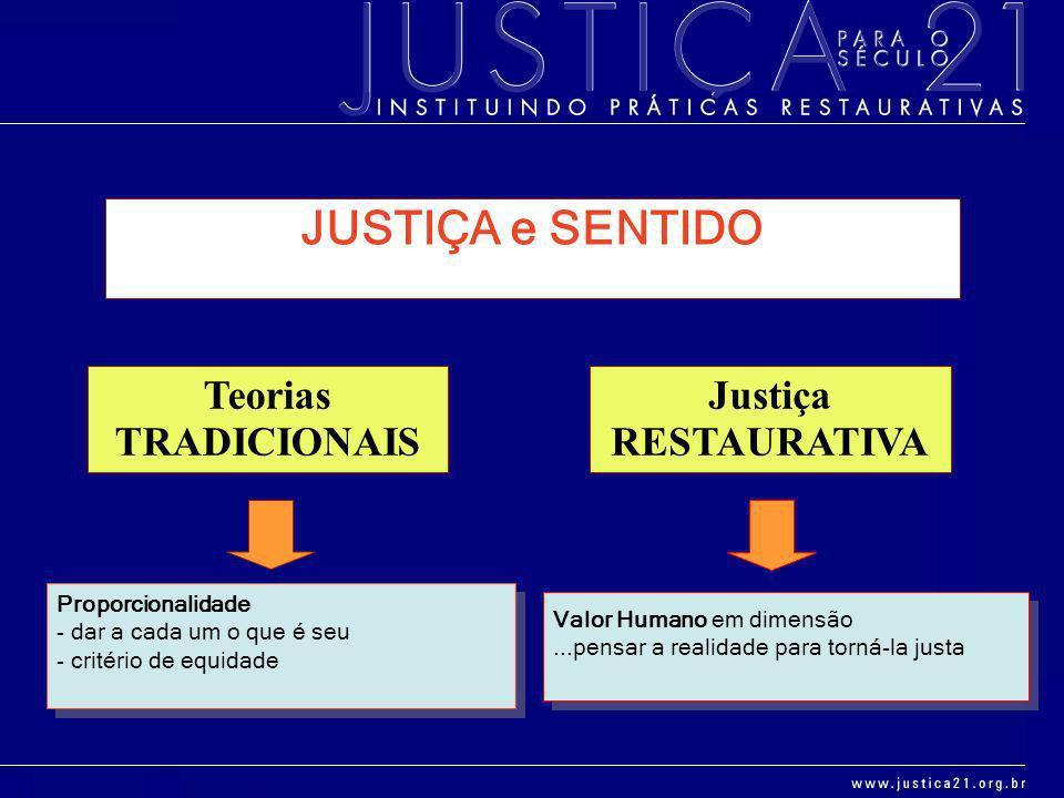 JUSTIÇA e SENTIDO Teorias TRADICIONAIS Justiça RESTAURATIVA Proporcionalidade - dar a cada um o que é seu - critério de equidade Valor Humano em dimen