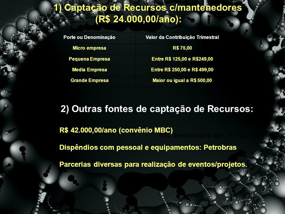 Porte ou DenominaçãoValor da Contribuição Trimestral Micro empresaR$ 75,00 Pequena EmpresaEntre R$ 125,00 e R$249,00 Media EmpresaEntre R$ 250,00 e R$ 499,00 Grande EmpresaMaior ou igual a R$ 500,00 1) Captação de Recursos c/mantenedores (R$ 24.000,00/ano): 855 associados até 31/10/2008 2) Outras fontes de captação de Recursos: R$ 42.000,00/ano (convênio MBC) Dispêndios com pessoal e equipamentos: Petrobras Parcerias diversas para realização de eventos/projetos.
