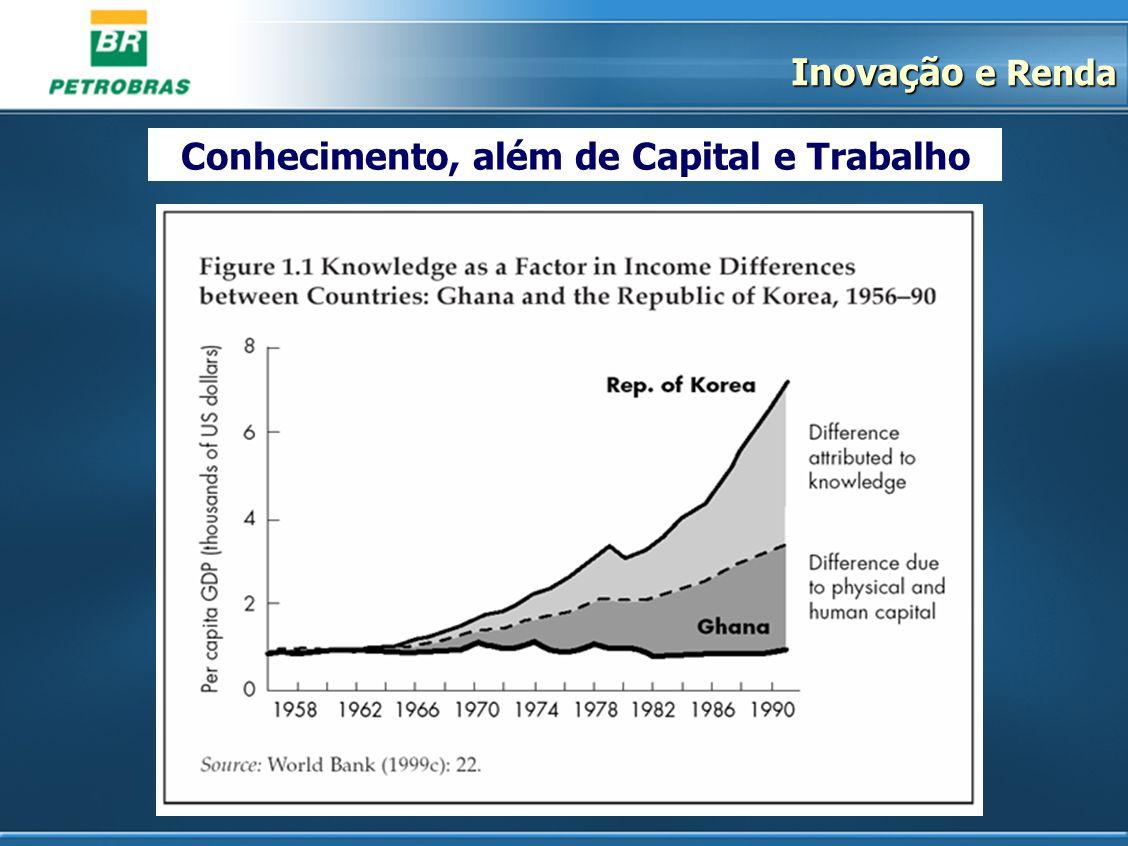 Conhecimento, além de Capital e Trabalho Inovação e Renda