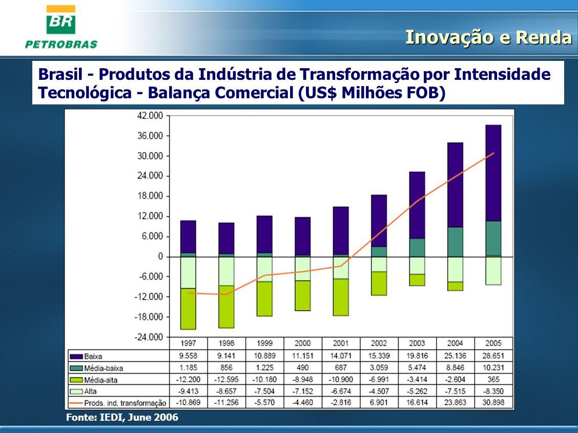 Brasil - Produtos da Indústria de Transformação por Intensidade Tecnológica - Balança Comercial (US$ Milhões FOB) Fonte: IEDI, June 2006 Inovação e Re