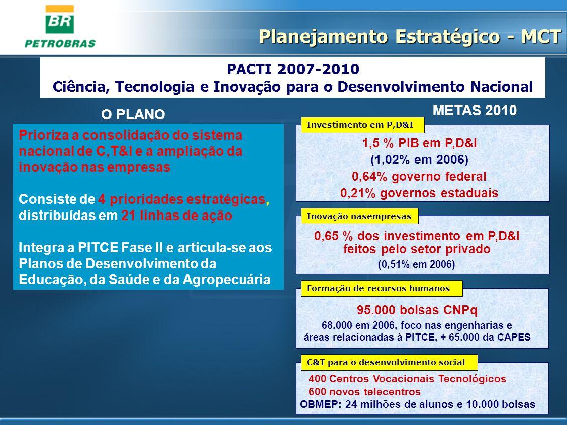 METAS 2010 O PLANO 400 Centros Vocacionais Tecnológicos 600 novos telecentros OBMEP: 24 milhões de alunos e 10.000 bolsas 1,5 % PIB em P,D&I (1,02% em
