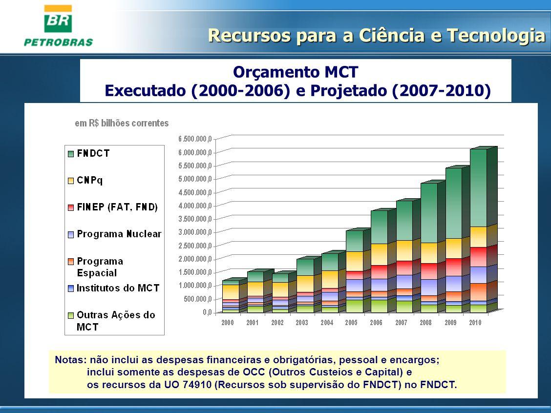 Orçamento MCT Executado (2000-2006) e Projetado (2007-2010) Notas: não inclui as despesas financeiras e obrigatórias, pessoal e encargos; inclui somen