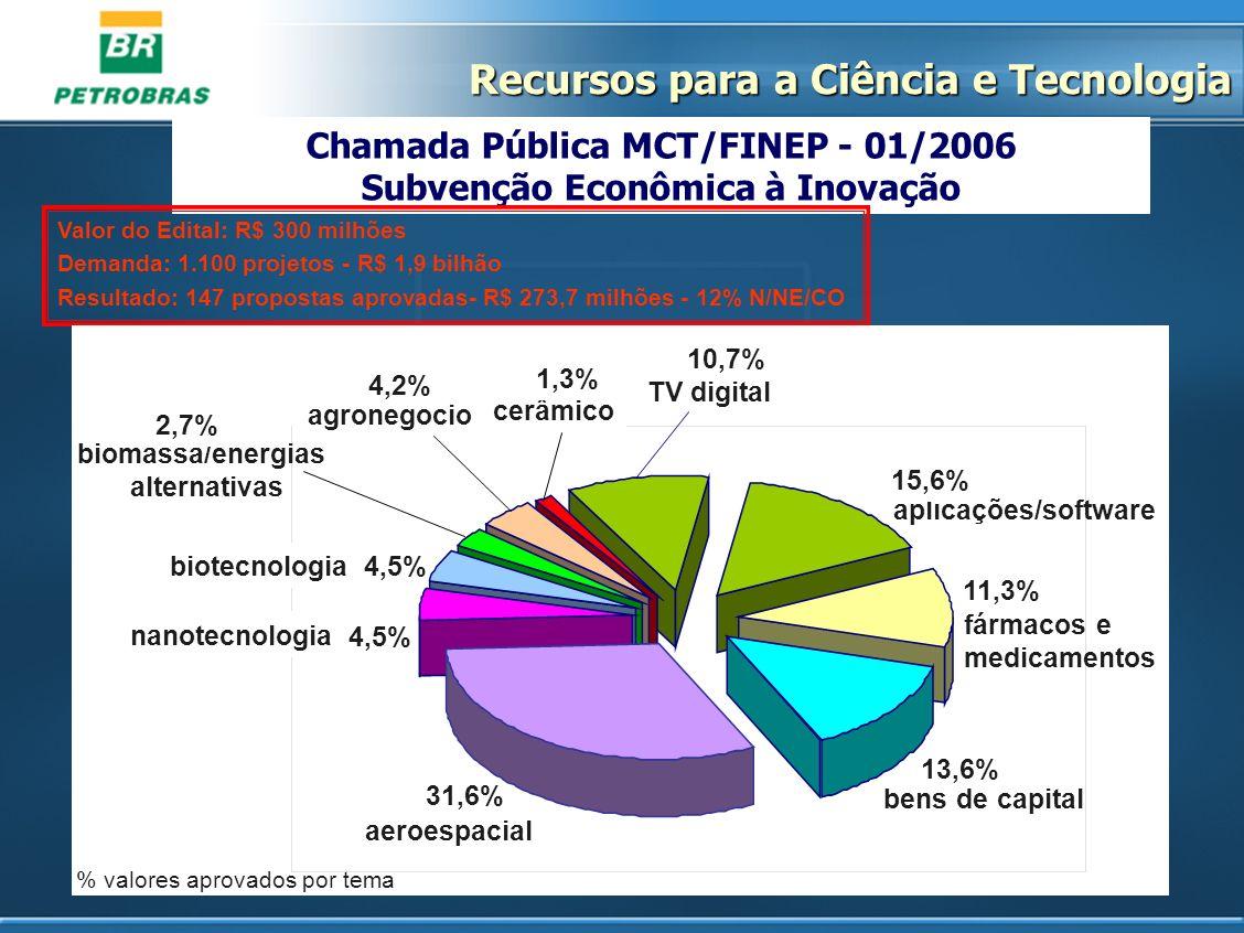 Chamada Pública MCT/FINEP - 01/2006 Subvenção Econômica à Inovação Valor do Edital: R$ 300 milhões Demanda: 1.100 projetos - R$ 1,9 bilhão Resultado:
