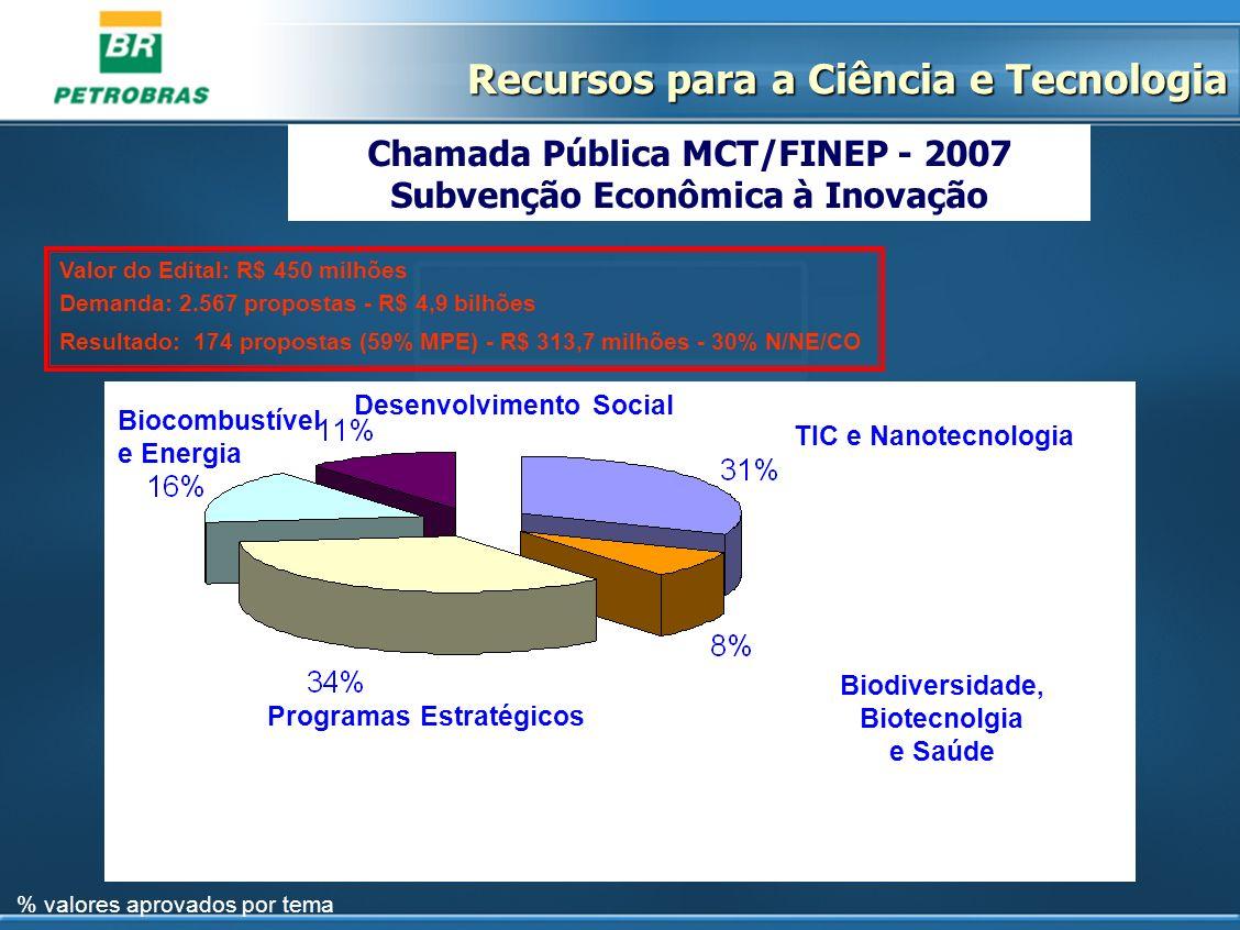 Chamada Pública MCT/FINEP - 2007 Subvenção Econômica à Inovação Valor do Edital: R$ 450 milhões Demanda: 2.567 propostas - R$ 4,9 bilhões Resultado: 1