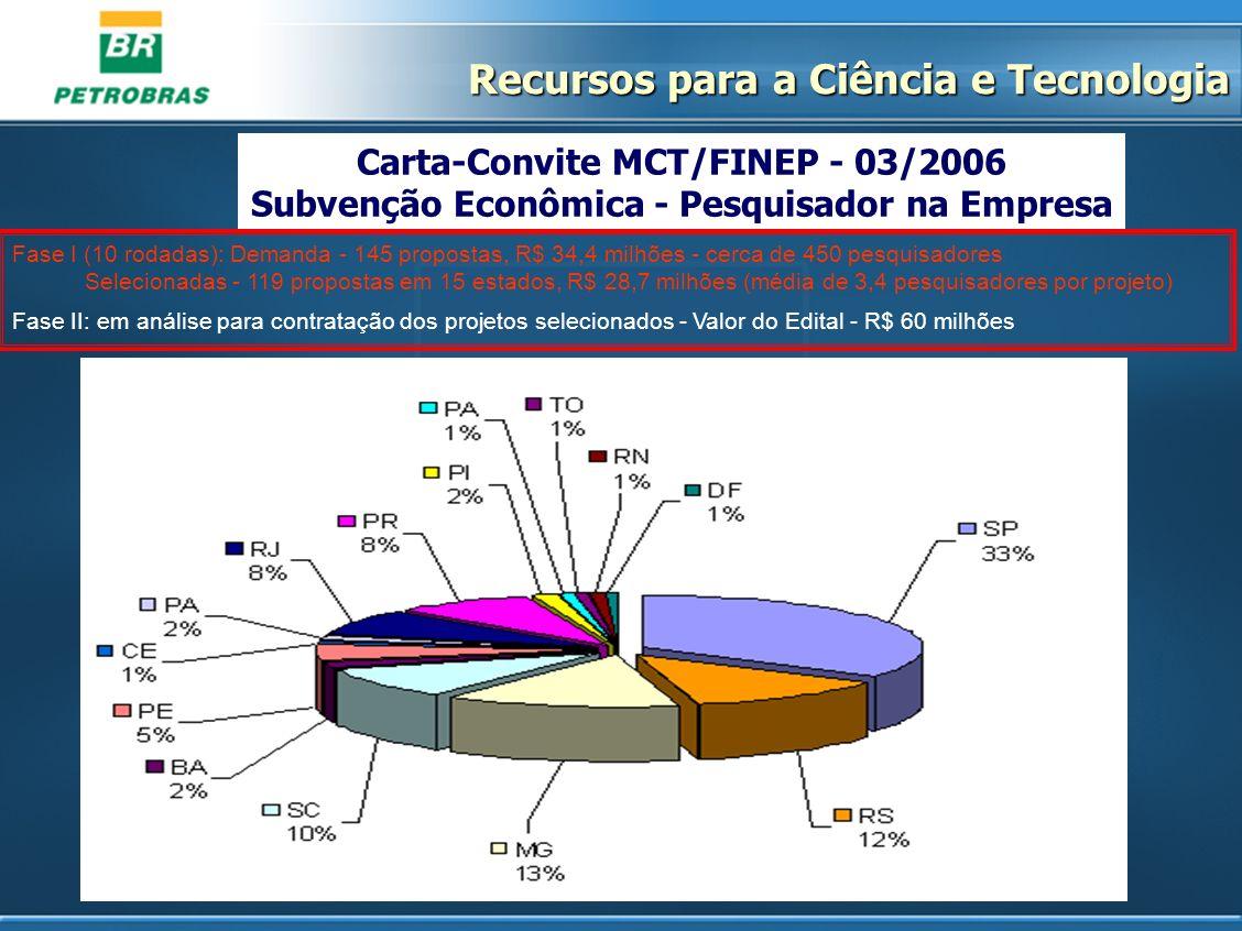 Carta-Convite MCT/FINEP - 03/2006 Subvenção Econômica - Pesquisador na Empresa Fase I (10 rodadas): Demanda - 145 propostas, R$ 34,4 milhões - cerca d