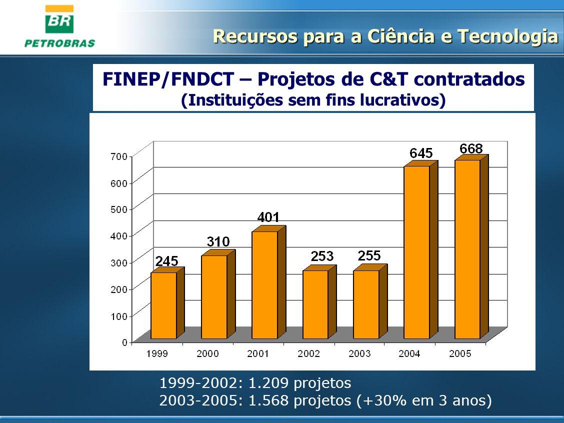 FINEP/FNDCT – Projetos de C&T contratados (Instituições sem fins lucrativos) 1999-2002: 1.209 projetos 2003-2005: 1.568 projetos (+30% em 3 anos) Recu