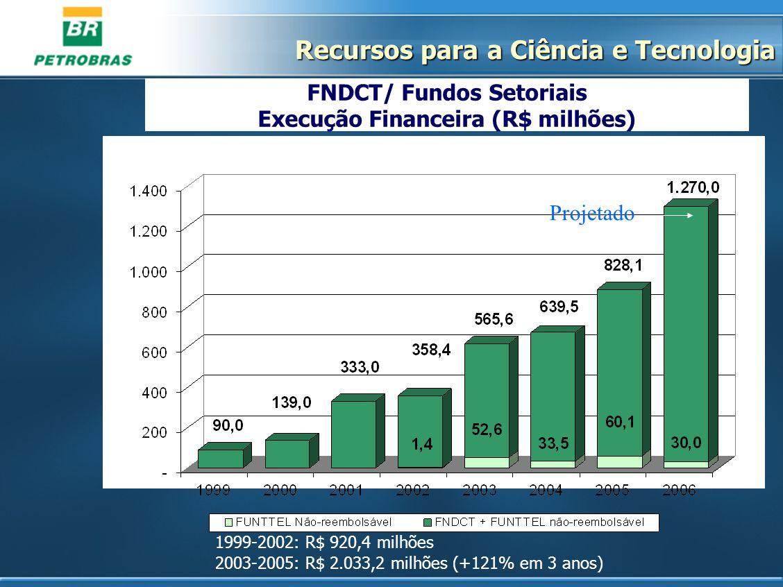 1999-2002: R$ 920,4 milhões 2003-2005: R$ 2.033,2 milhões (+121% em 3 anos) FNDCT/ Fundos Setoriais Execução Financeira (R$ milhões) Projetado Recurso