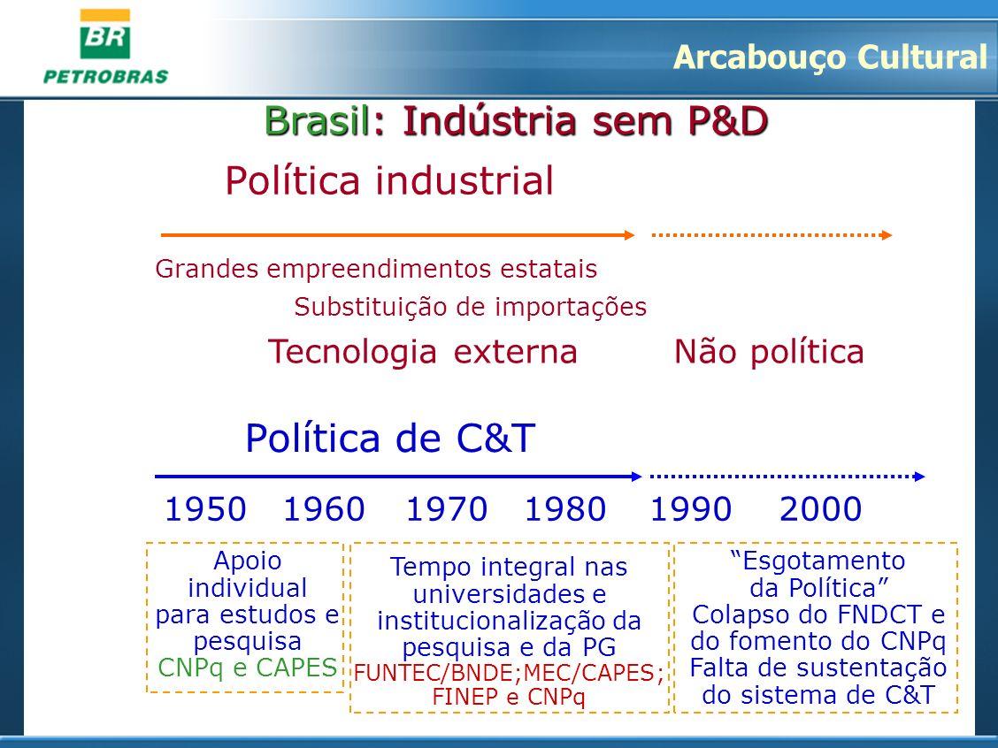 Política de C&T 1950 19601990 20001970 1980 Brasil: Indústria sem P&D Grandes empreendimentos estatais Substituição de importações Tecnologia externa
