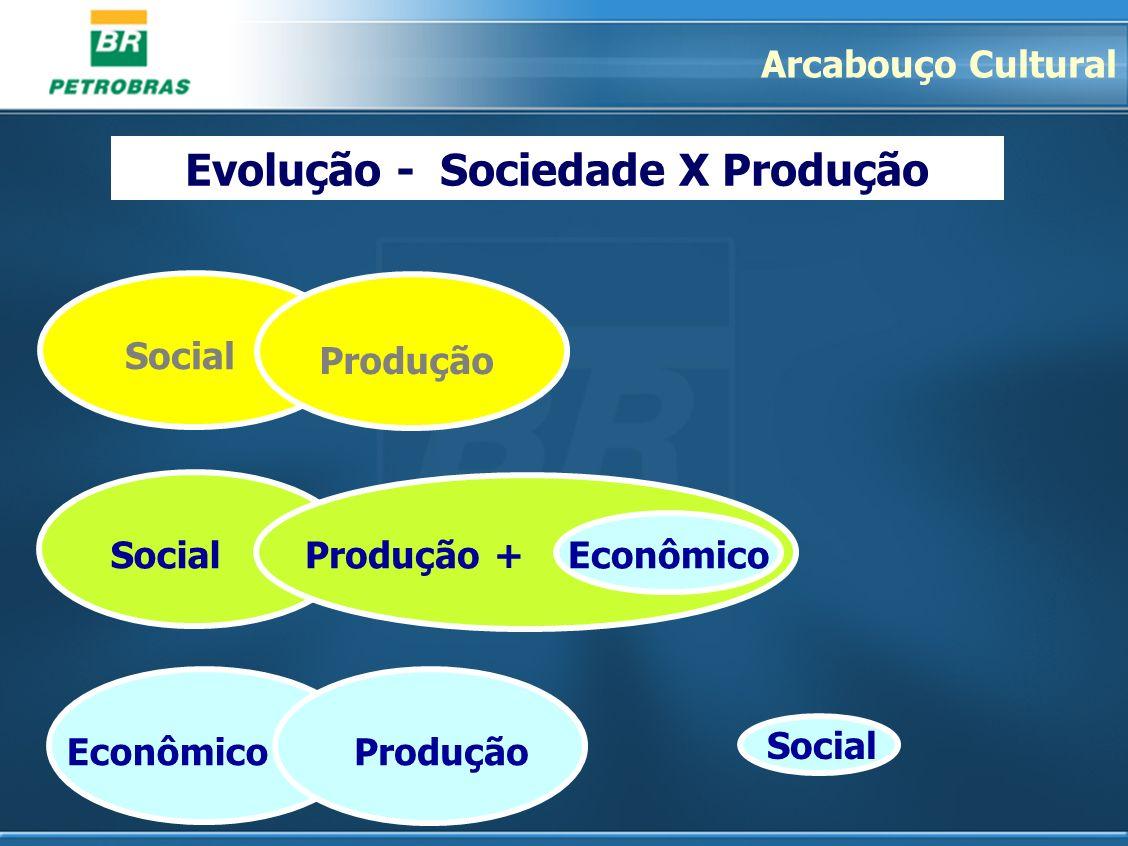 Evolução - Sociedade X Produção Social Produção EconômicoProdução Social Produção + Econômico Arcabouço Cultural