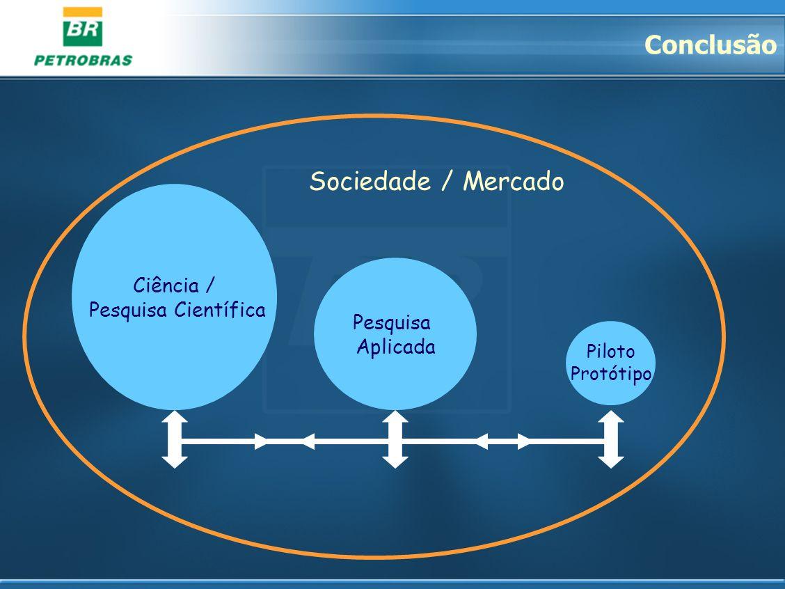 Ciência / Pesquisa Científica Pesquisa Aplicada Piloto Protótipo Sociedade / Mercado Conclusão