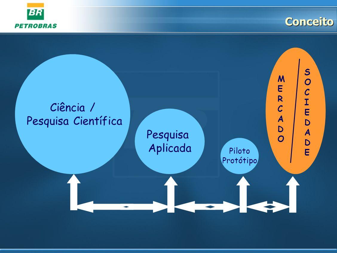 Conceito Ciência / Pesquisa Científica Pesquisa Aplicada Piloto Protótipo MERCADOMERCADO SOCIEDADESOCIEDADE
