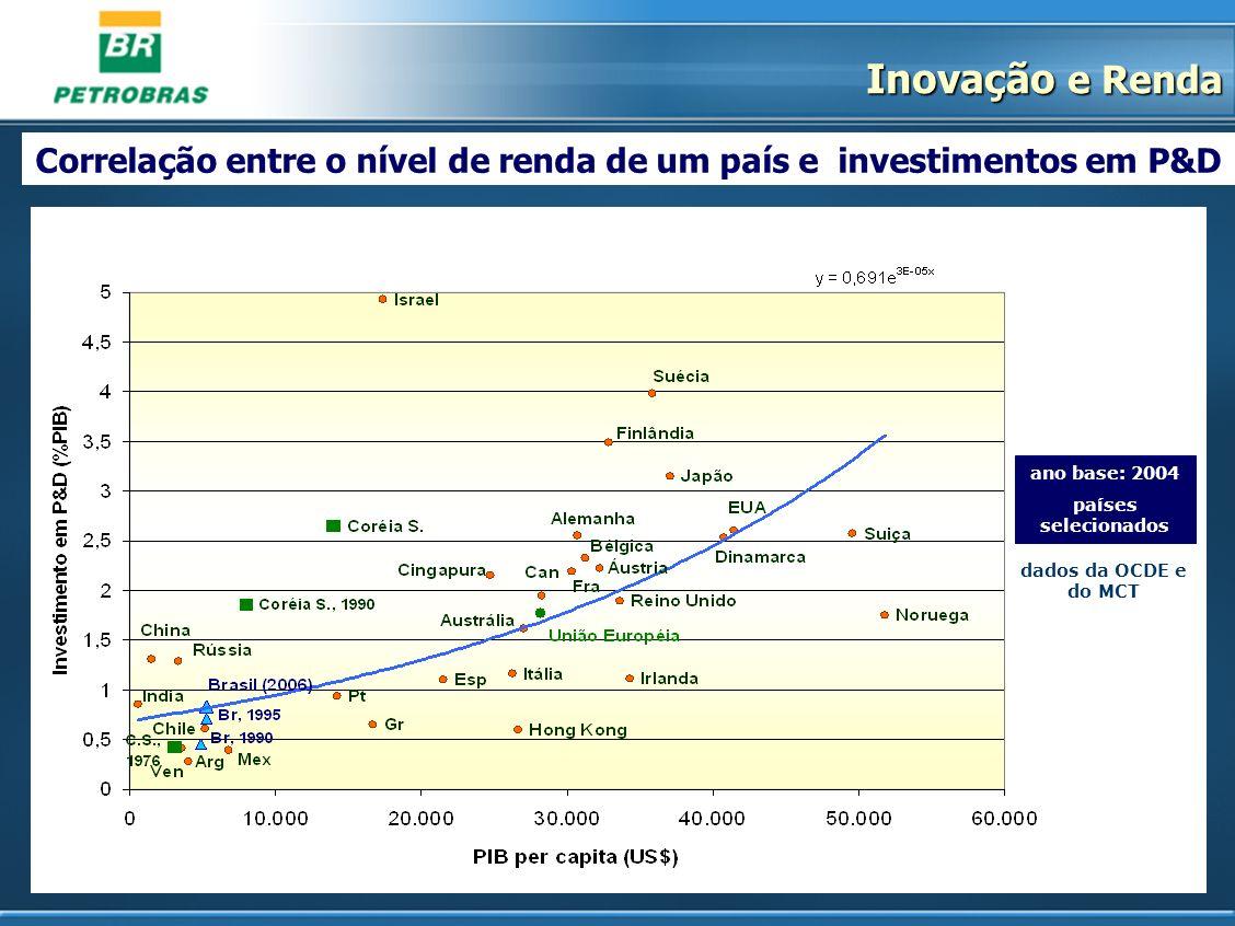 Correlação entre o nível de renda de um país e investimentos em P&D ano base: 2004 países selecionados dados da OCDE e do MCT Inovação e Renda