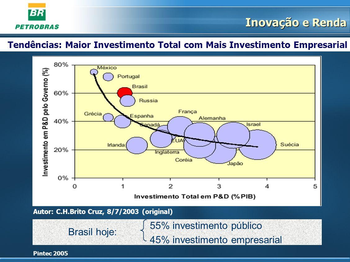 Autor: C.H.Brito Cruz, 8/7/2003 (original) Tendências: Maior Investimento Total com Mais Investimento Empresarial 55% investimento público 45% investi