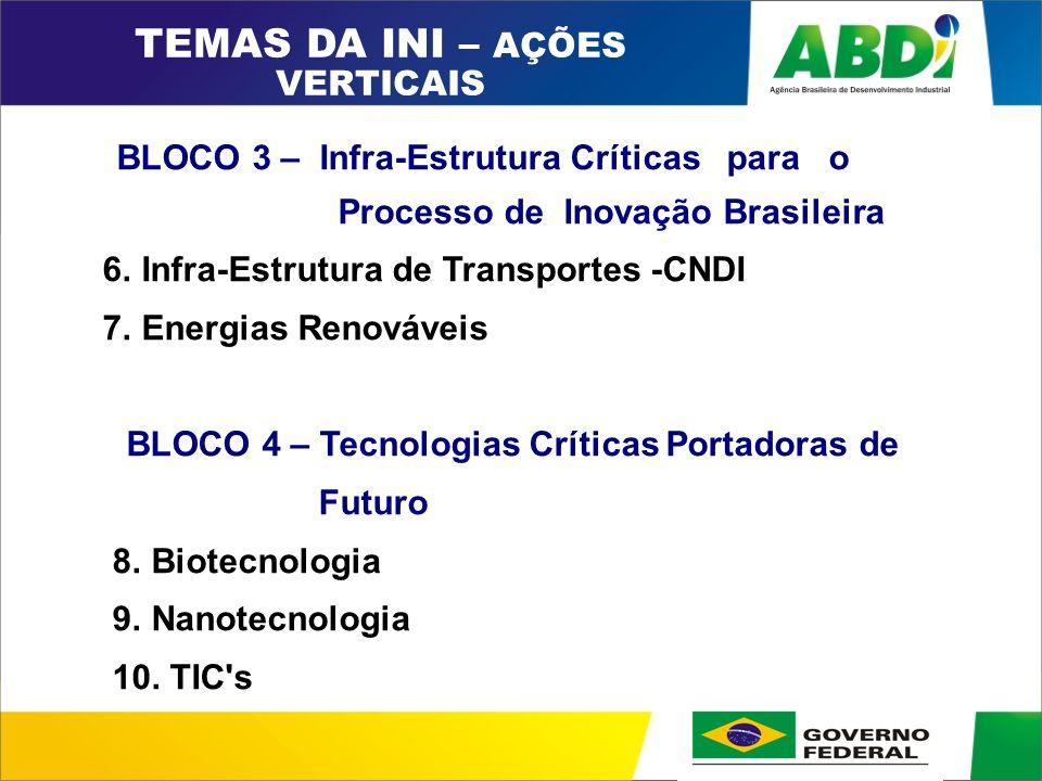 PLANO DE DESENVOLVIMENTO INDUSTRIAL, TECNOLÓGICO E DE COMÉRCIO EXTERIOR HORIZONTE 2008 BLOCO 3 – Infra-Estrutura Críticas para o Processo de Inovação Brasileira 6.