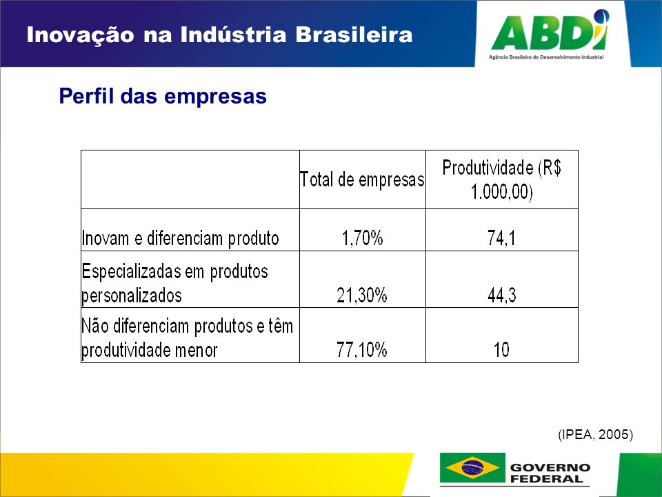 PLANO DE DESENVOLVIMENTO INDUSTRIAL, TECNOLÓGICO E DE COMÉRCIO EXTERIOR HORIZONTE 2008 AUMENTAR A CAPACIDADE INOVADORA DAS EMPRESAS FORTALECER E EXPANDIR A BASE INDUSTRIAL BRASILEIRA Restrições ao Desenvolvimento Industrial, Tecnológico e de Comércio Exterior Estratégia da Iniciativa Brasileira Indústria ameaçada por baixo pela concorrência de produtores que se apóiam em baixos salários e por cima por produtores que têm alto potencial de inovação e criação de produtos e serviços.