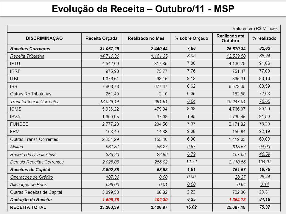 QUADRO GERAL - METAS ASSISTÊNCIA SOCIAL NºMETA% Realizado 21 Implantar 20 novos Centros de Referência da Assistência Social (Cras) e modernizar os já existentes.