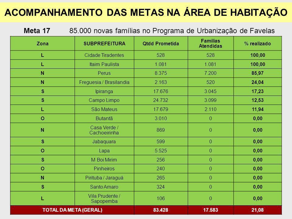 Meta 1785.000 novas famílias no Programa de Urbanização de Favelas ZonaSUBPREFEITURAQtdd Prometida Famílias Atendidas % realizado LCidade Tiradentes528 100,00 LItaim Paulista1.081 100,00 NPerus8.3757.20085,97 NFreguesia / Brasilandia2.16352024,04 SIpiranga17.6763.04517,23 SCampo Limpo24.7323.09912,53 LSão Mateus17.6792.11011,94 OButantã3.01000,00 N Casa Verde / Cachoeirinha 86900,00 SJabaquara59900,00 OLapa5.52500,00 SM Boi Mirim25600,00 OPinheiros24000,00 NPirituba / Jaraguá26500,00 SSanto Amaro32400,00 L Vila Prudente / Sapopemba 10600,00 TOTAL DA META (GERAL)83.42817.58321,08