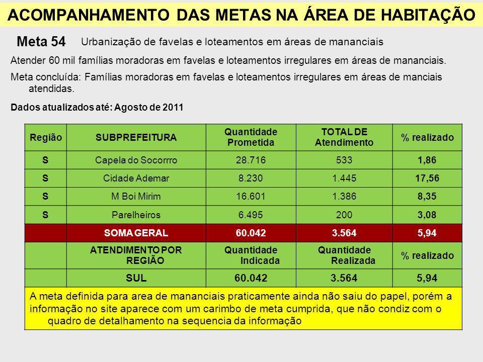 ACOMPANHAMENTO DAS METAS NA ÁREA DE HABITAÇÃO Meta 54 Urbanização de favelas e loteamentos em áreas de mananciais Atender 60 mil famílias moradoras em favelas e loteamentos irregulares em áreas de mananciais.