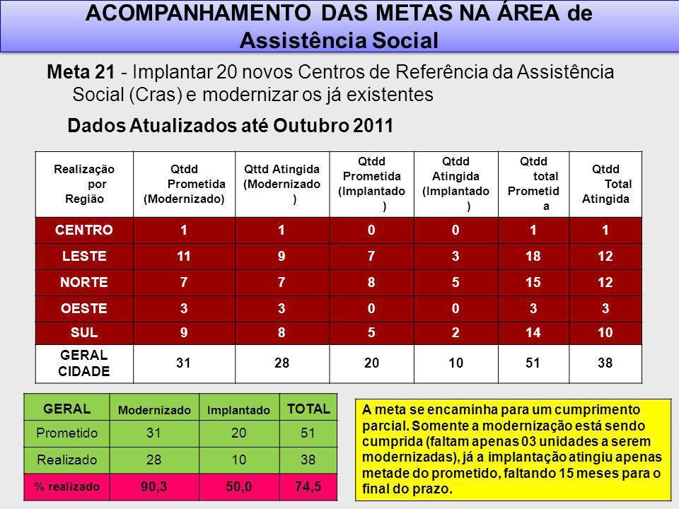 Meta 21 - Implantar 20 novos Centros de Referência da Assistência Social (Cras) e modernizar os já existentes ACOMPANHAMENTO DAS METAS NA ÁREA de Assistência Social ACOMPANHAMENTO DAS METAS NA ÁREA de Assistência Social Realização por Região Qtdd Prometida (Modernizado) Qttd Atingida (Modernizado ) Qtdd Prometida (Implantado ) Qtdd Atingida (Implantado ) Qtdd total Prometid a Qtdd Total Atingida CENTRO110011 LESTE119731812 NORTE77851512 OESTE330033 SUL98521410 GERAL CIDADE 312820105138 GERAL ModernizadoImplantado TOTAL Prometido312051 Realizado281038 % realizado 90,350,074,5 A meta se encaminha para um cumprimento parcial.