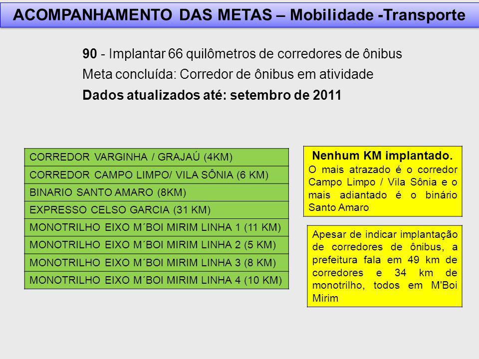 90 - Implantar 66 quilômetros de corredores de ônibus Meta concluída: Corredor de ônibus em atividade Dados atualizados até: setembro de 2011 CORREDOR VARGINHA / GRAJAÚ (4KM) CORREDOR CAMPO LIMPO/ VILA SÔNIA (6 KM) BINARIO SANTO AMARO (8KM) EXPRESSO CELSO GARCIA (31 KM) MONOTRILHO EIXO M´BOI MIRIM LINHA 1 (11 KM) MONOTRILHO EIXO M´BOI MIRIM LINHA 2 (5 KM) MONOTRILHO EIXO M´BOI MIRIM LINHA 3 (8 KM) MONOTRILHO EIXO M´BOI MIRIM LINHA 4 (10 KM) Nenhum KM implantado.