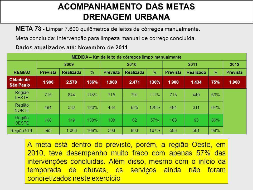 A meta está dentro do previsto, porém, a região Oeste, em 2010, teve desempenho muito fraco com apenas 57% das intervenções concluidas.