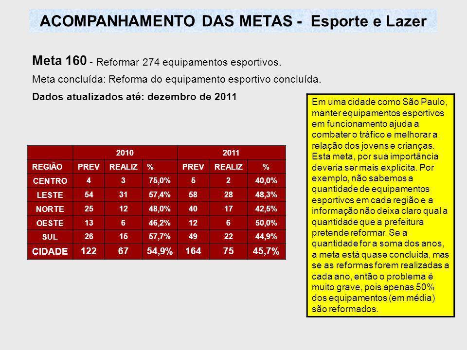Meta 160 - Reformar 274 equipamentos esportivos.