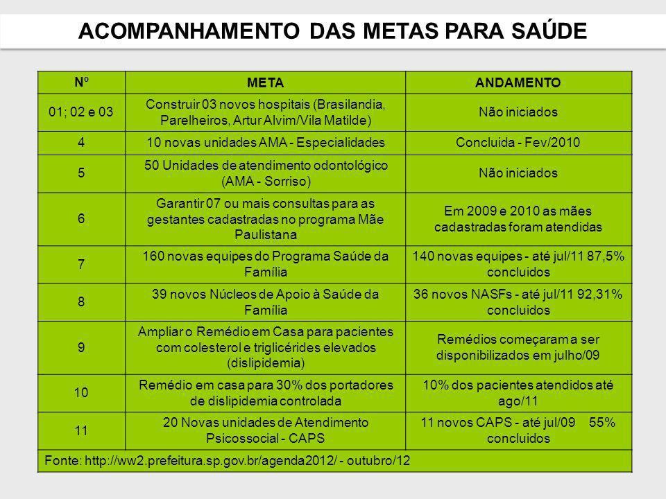 Metas 22 a 26 - Implantar 20 novos Centros de Referência Especializado de Assistência Social (Creas) e modernizar os 2 já existentes.