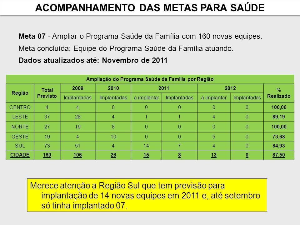 ACOMPANHAMENTO DAS METAS PARA SAÚDE Meta 07 - Ampliar o Programa Saúde da Família com 160 novas equipes.