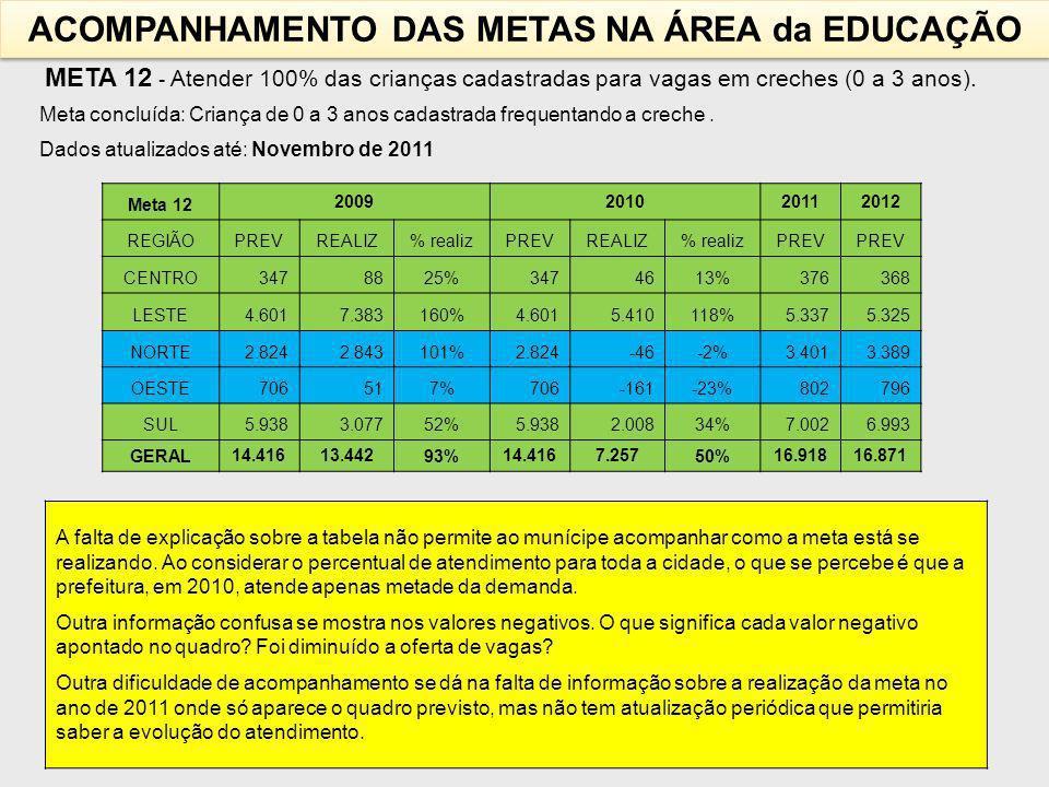 META 12 - Atender 100% das crianças cadastradas para vagas em creches (0 a 3 anos).