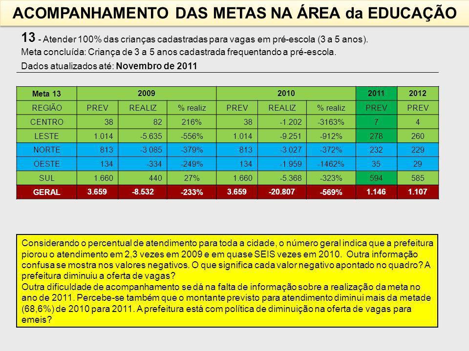 13 - Atender 100% das crianças cadastradas para vagas em pré-escola (3 a 5 anos).
