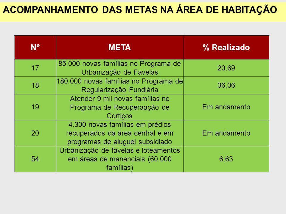 NºMETA% Realizado 17 85.000 novas famílias no Programa de Urbanização de Favelas 20,69 18 180.000 novas famílias no Programa de Regularização Fundiária 36,06 19 Atender 9 mil novas famílias no Programa de Recuperaação de Cortiços Em andamento 20 4.300 novas famílias em prédios recuperados da área central e em programas de aluguel subsidiado Em andamento 54 Urbanização de favelas e loteamentos em áreas de mananciais (60.000 famílias) 6,63 ACOMPANHAMENTO DAS METAS NA ÁREA DE HABITAÇÃO